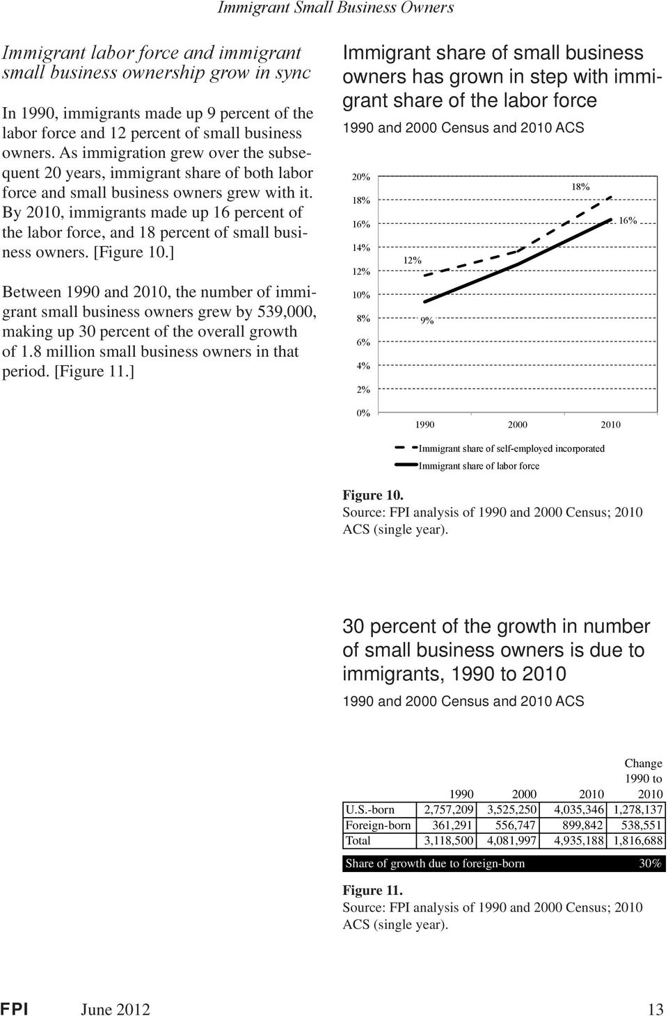 By 2010, immigrants made up 16 percent of the labor force, and 18 percent of small business owners. [Figure 10.