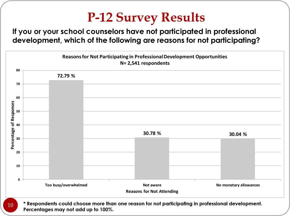 80 70 Reasons for Not Participating in Professional Development Opportunities N= 2,541 respondents 72.79 % 60 50 40 30 30.78 % 30.