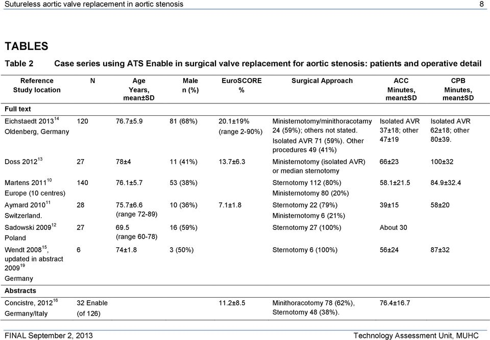 1±19% (range 2-90%) Surgical Approach Ministernotomy/minithoracotamy 24 (59%); others not stated. Isolated AVR 71 (59%). Other procedures 49 (41%) Doss 2012 13 27 78±4 11 (41%) 13.7±6.