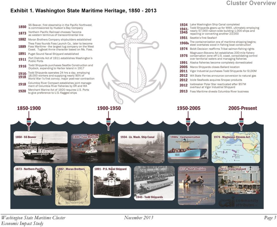 Heritage, 1850-2013 Cluster