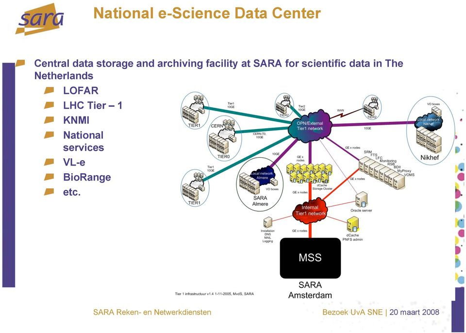 scientific data in The Netherlands LOFAR LHC