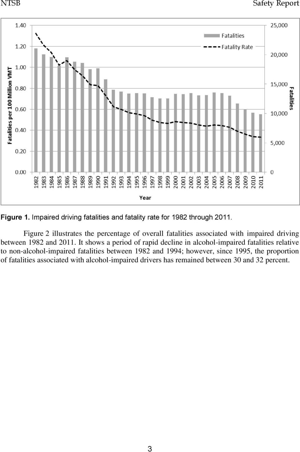 It shows a period of rapid decline in alcohol-impaired fatalities relative to non-alcohol-impaired fatalities