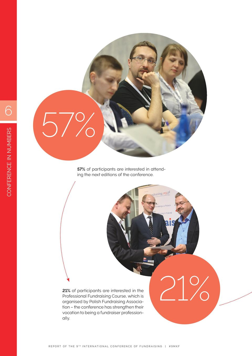 21% of participants are interested in the Professional Fundraising Course,