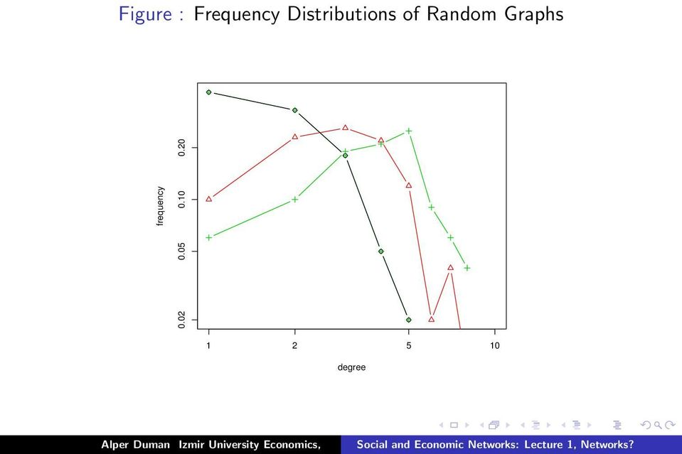 Graphs frequency 0.02 0.