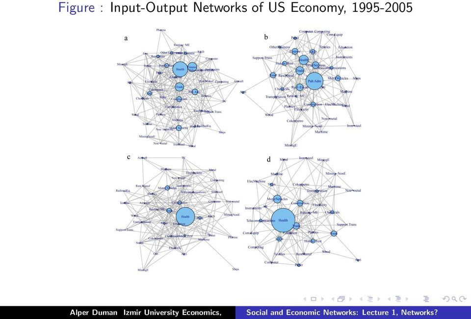 Networks of