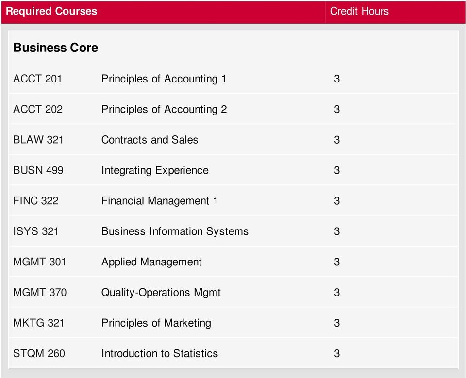 322 Financial Management 1 3 ISYS 321 Business Information Systems 3 MGMT 301 Applied Management 3