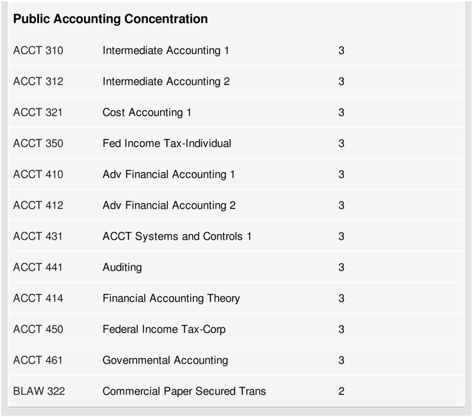 Financial Accounting 2 3 ACCT 431 ACCT Systems and Controls 1 3 ACCT 441 Auditing 3 ACCT 414 Financial Accounting