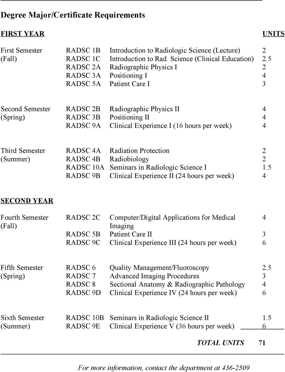 Experience I (16 hours per week) 4 Third Semester RADSC 4A Radiation Protection 2 (Summer) RADSC 4B Radiobiology 2 RADSC 10A Seminars in Radiologic Science I 1.