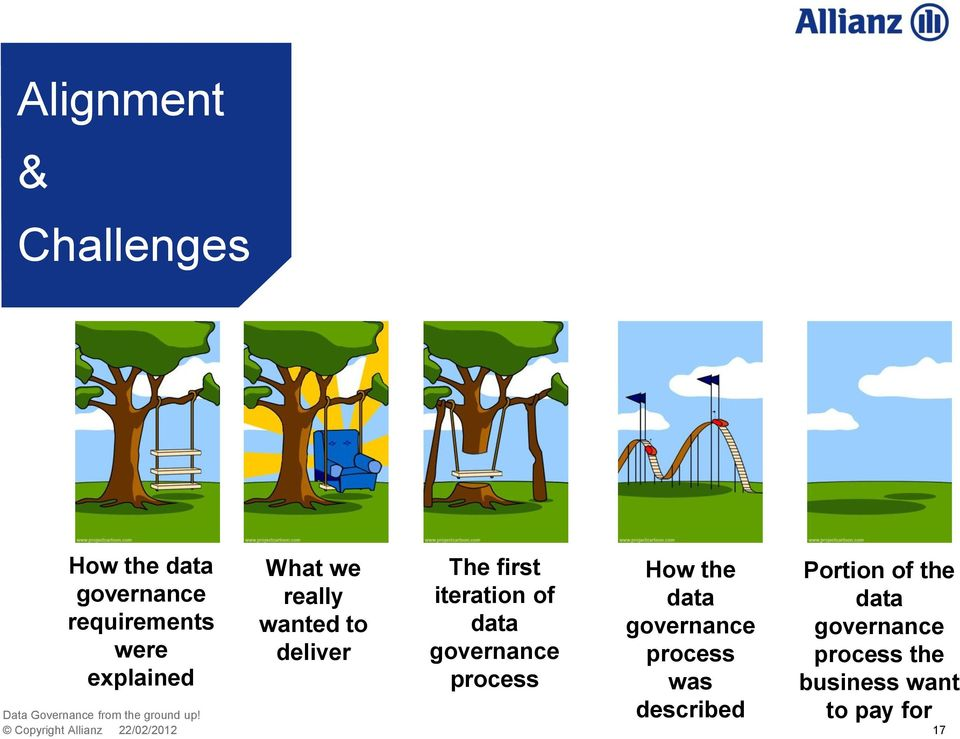 data governance process How the data governance process was