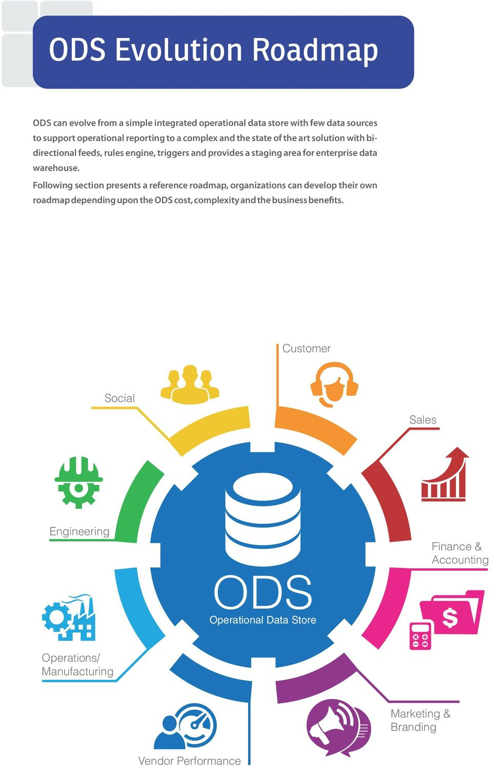 Following section presents a reference roadmap, organizations can develop their own roadmap depending upon the ODS cost, complexity and the business