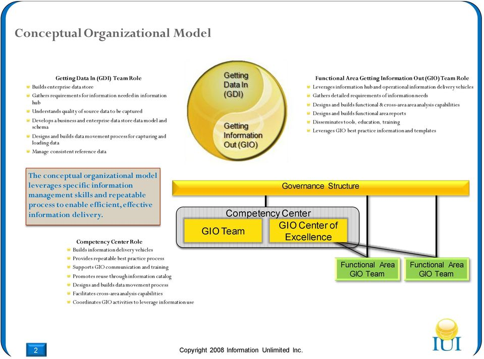 (GDI) Getting Information Out (GIO) Functional Area Getting Information Out (GIO) Team Role Leverages information hub and operational information delivery vehicles Gathers detailed requirements of