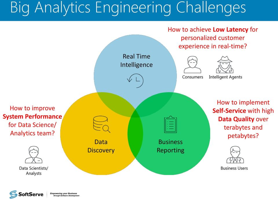Consumers Intelligent Agents How to improve System Performance for Data Science/ Analytics team?