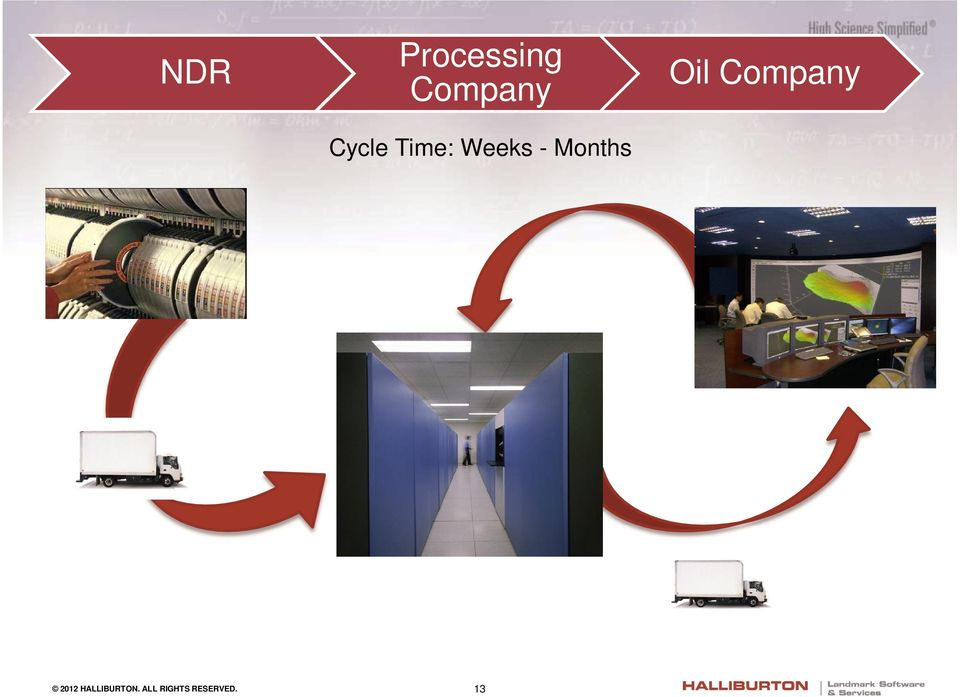 Months Oil Company 2012