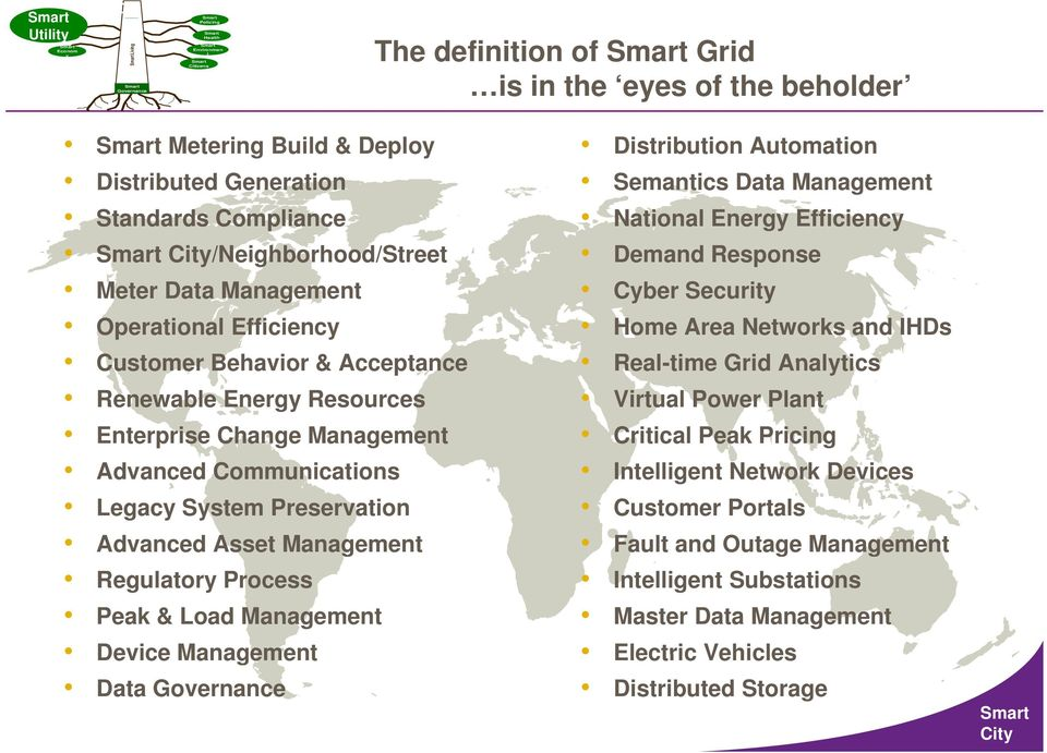 & Load Managemen Device Managemen Daa Disribuion Auomaion Semanics Daa Managemen Naional Energ Efficienc Demand Response p Cber Securi Home Area Neworks and IHDs Real ime Grid Analics