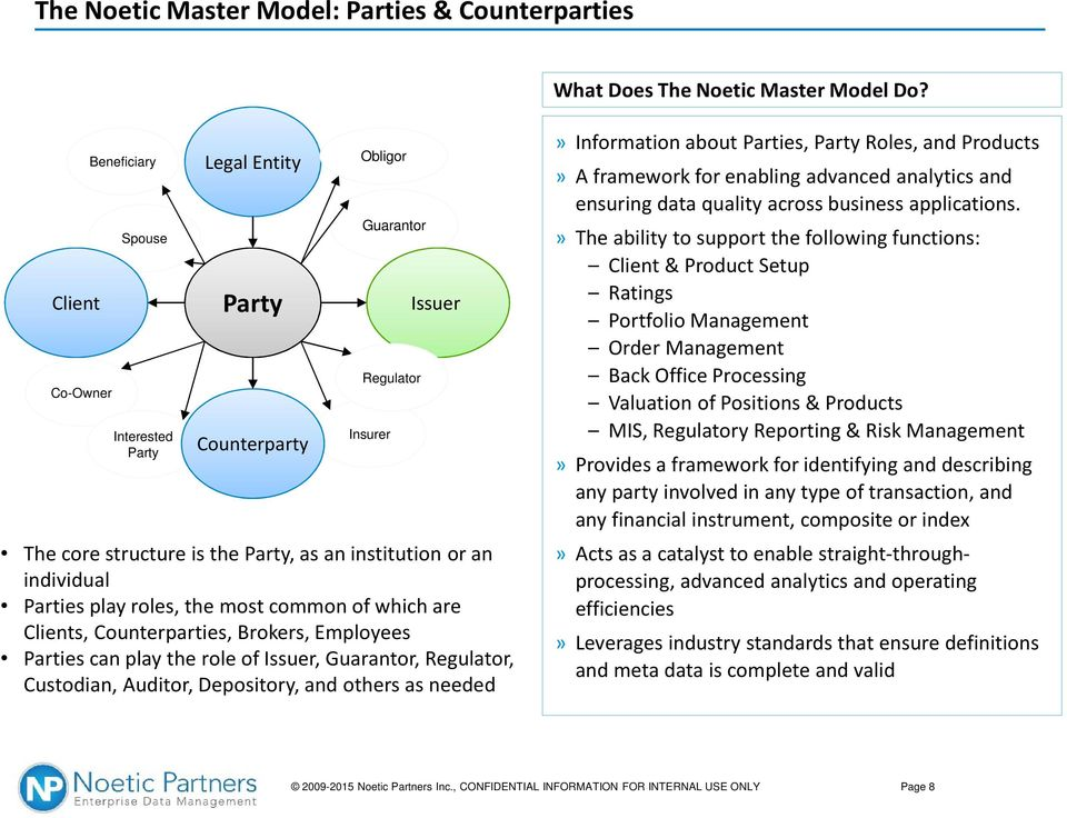 Parties play roles, the most common of which are Clients, Counterparties, Brokers, Employees Parties can play the role of Issuer, Guarantor, Regulator, Custodian, Auditor, Depository, and others as