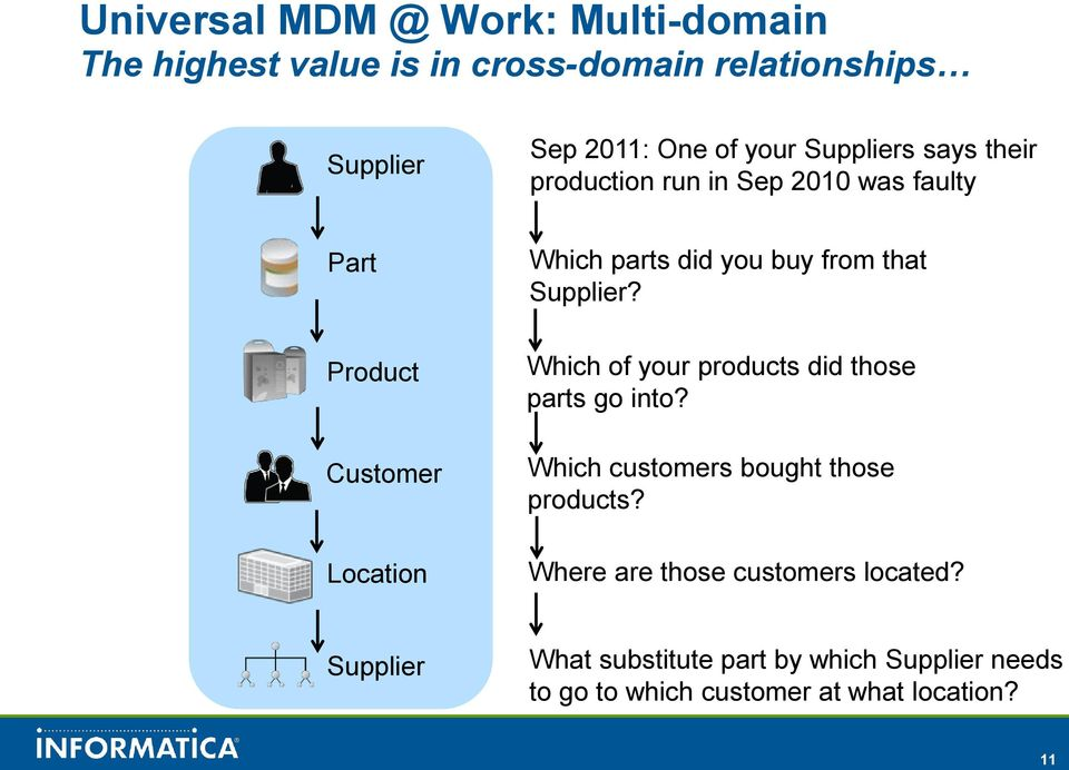 from that Supplier? Which of your products did those parts go into? Which customers bought those products?