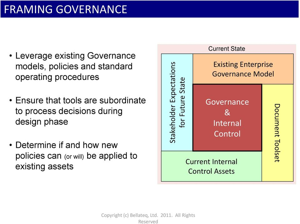 decisions during design phase Determine if and how new policies can (or will) be applied to existing assets Governance