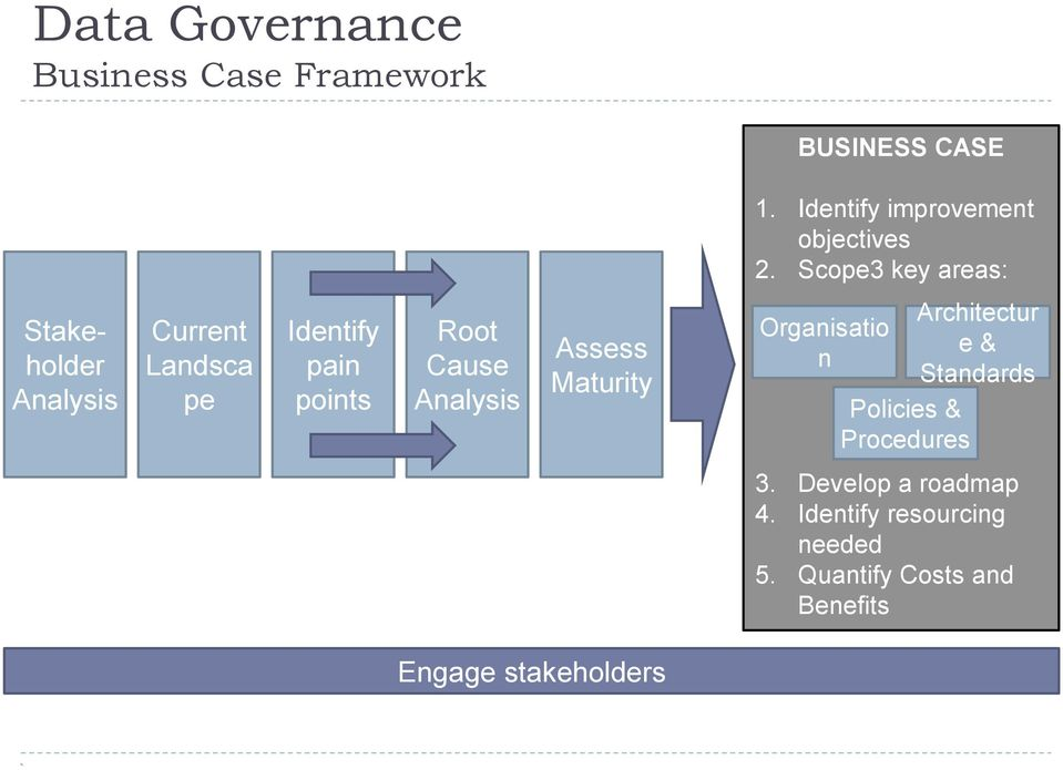 Analysis Assess Maturity Organisatio n Policies & Procedures Architectur e & Standards 3.