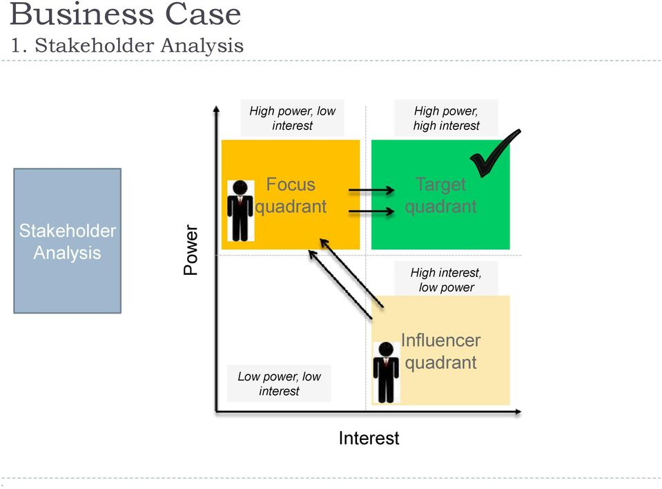 power, high interest Stakeholder Analysis Focus