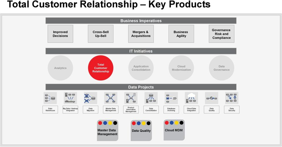 Initiatives Analytics Customer Modernization Projects Warehouse Big / Hadoop