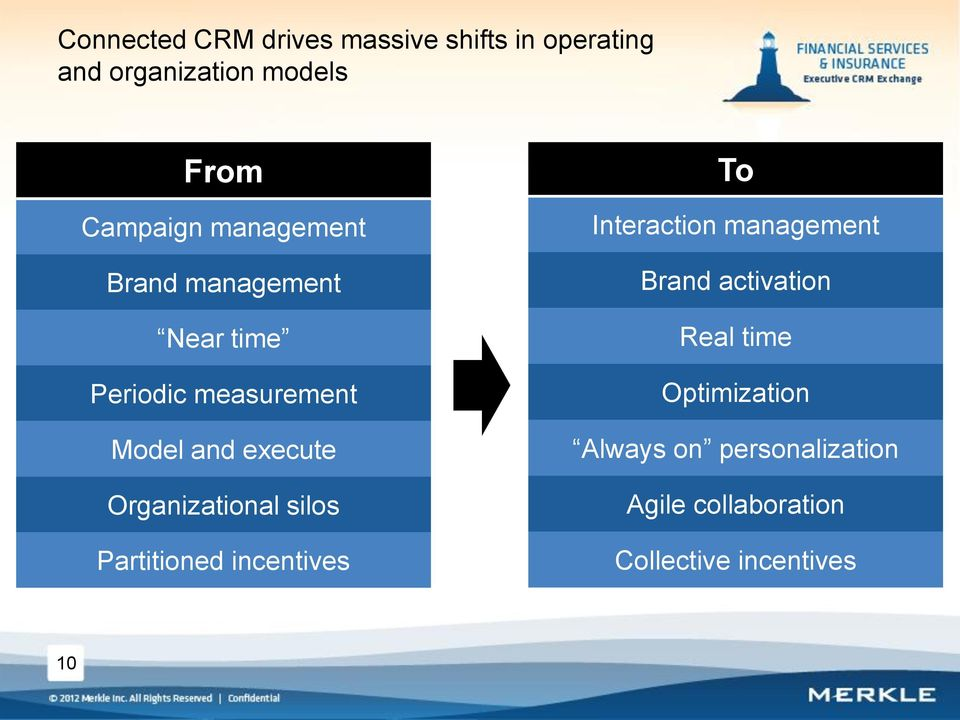 Organizational silos Partitioned incentives To Interaction management Brand