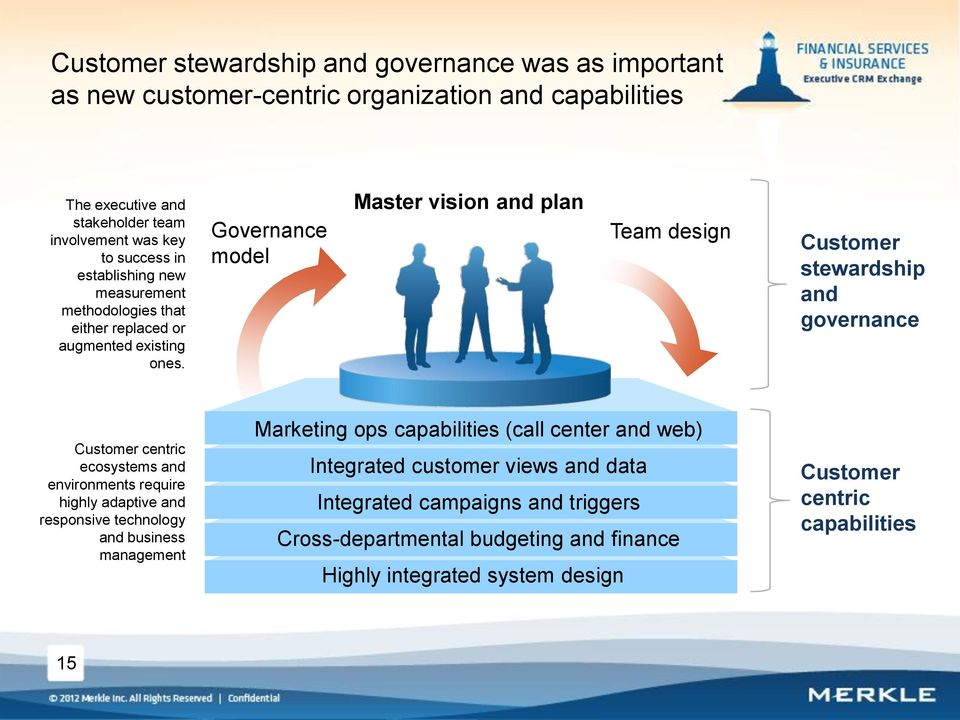 Governance model Master vision and plan Team design Customer stewardship and governance Customer centric ecosystems and environments require highly adaptive and responsive