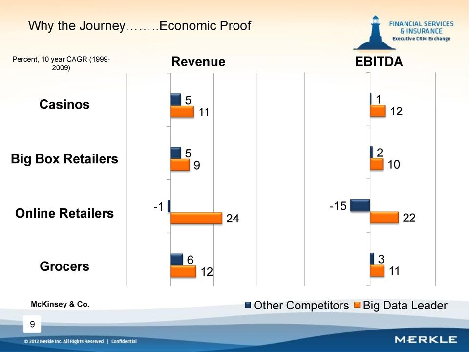 Revenue EBITDA Casinos 5 11 1 12 Big Box Retailers 5 9