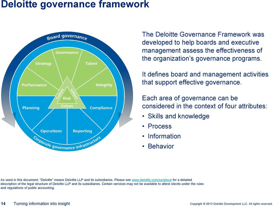 Each area of governance can be considered in the context of four attributes: Skills and knowledge Process Information Behavior As used in this document, Deloitte means Deloitte LLP and