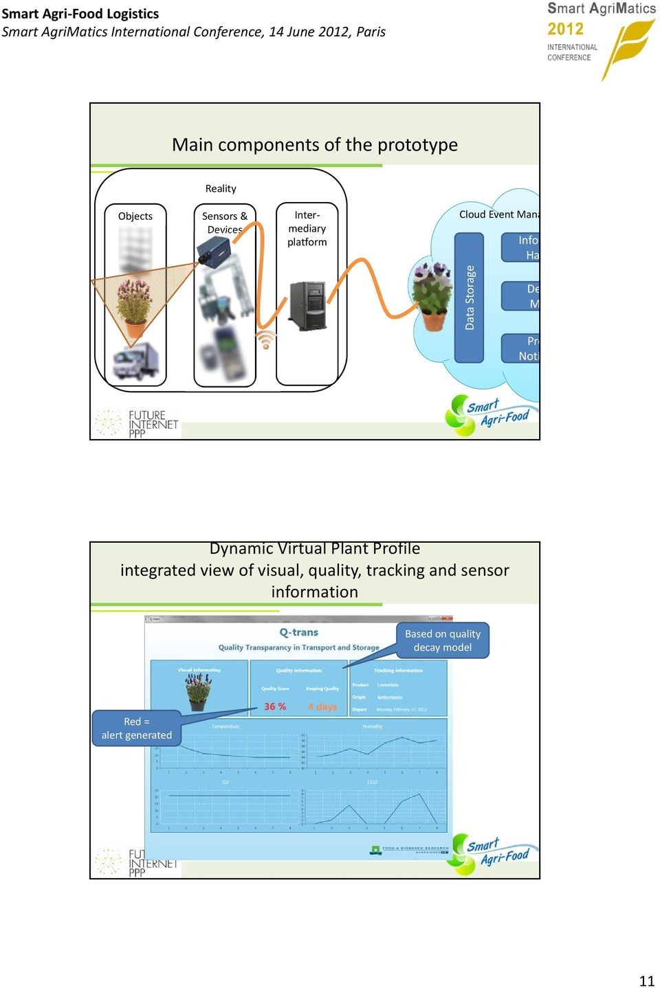 Noti Dynamic Virtual Plant Profile integrated view of visual, quality,