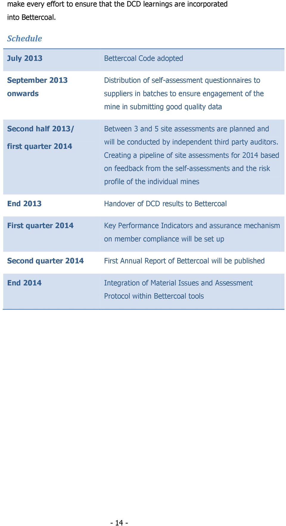 data Second half 2013/ first quarter 2014 Between 3 and 5 site assessments are planned and will be conducted by independent third party auditors.