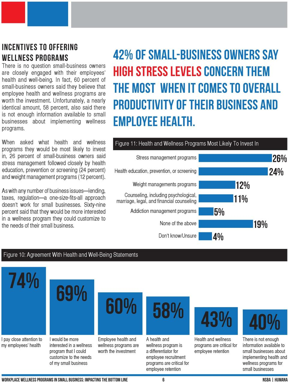 Unfortunately, a nearly identical amount, 58 percent, also said there is not enough information available to small businesses about implementing wellness programs.
