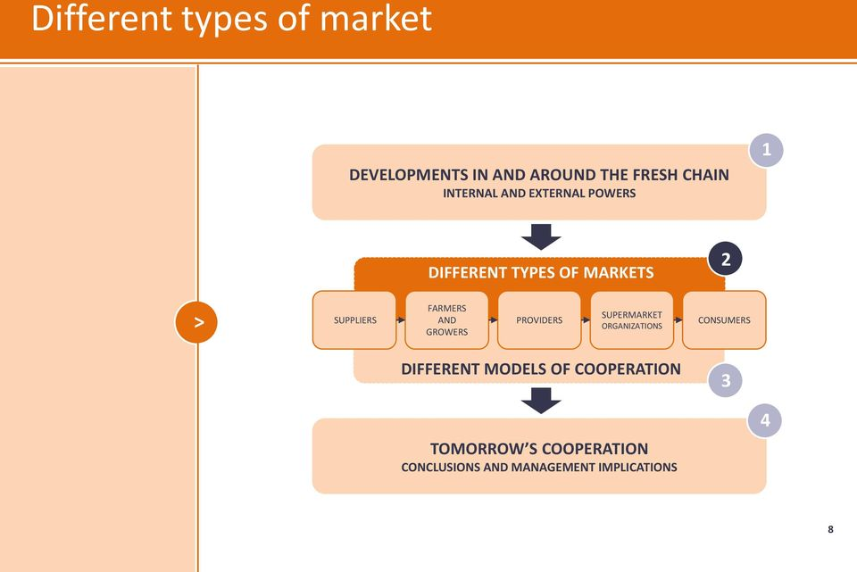 FARMERS AND PROVIDERS ORGANIZATIONS CONSUMERS DIFFERENT MODELS OF
