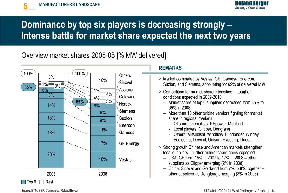 by Vestas, GE, Gamesa, Enercon, Suzlon, and Siemens, accounting for 69% of delivered MW > Competition for market share intensifies tougher conditions expected in 2009-2010 Market share of top 6