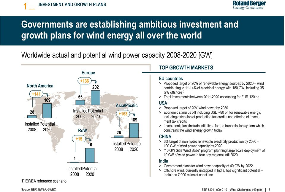 Installed Potential 2008 2020 TOP GROWTH MARKETS EU countries > Proposed target of 20% of renewable energy sources by 2020 wind contributing to 11-14% of electrical energy with 180 GW, including 35