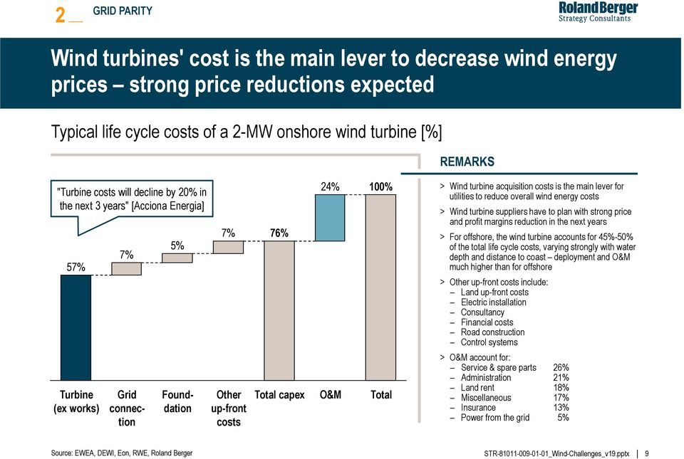 lever for utilities to reduce overall wind energy costs > Wind turbine suppliers have to plan with strong price and profit margins reduction in the next years Total capex O&M Total > For offshore,