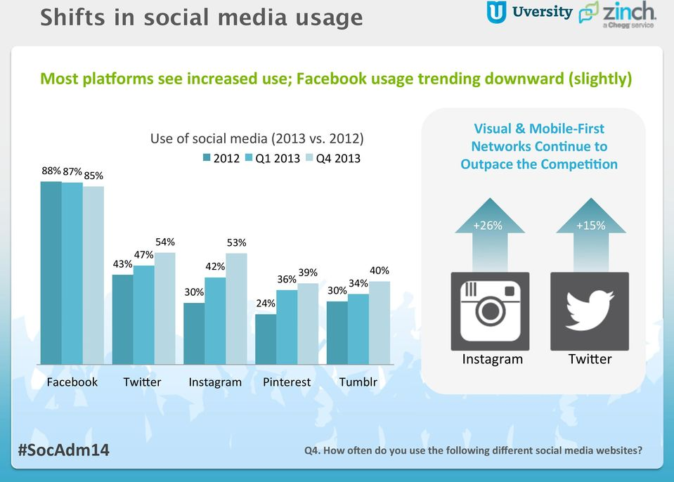 2012) 2012 Q1 2013 Q4 2013 Visual & Mobile- First Networks ConMnue to Outpace the CompeMMon 54% 53% 47%