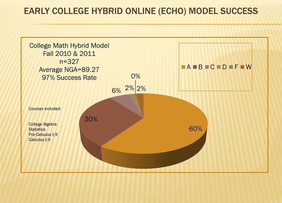 27 97% Success Rate 6% 2% 0% 2% A B C D F W Courses