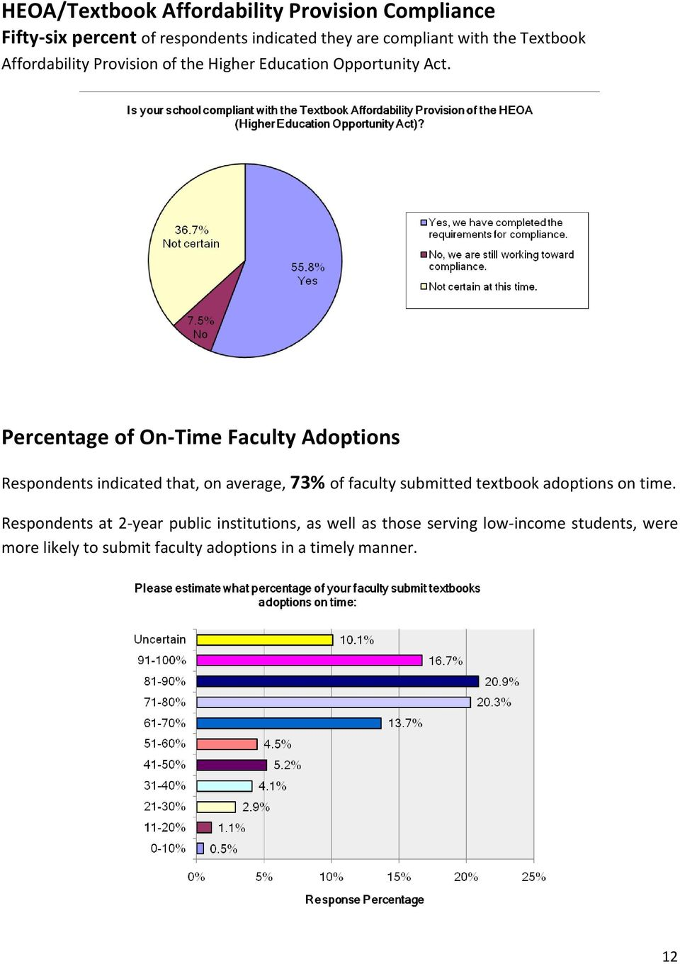 Percentage of On-Time Faculty Adoptions Respondents indicated that, on average, 73% of faculty submitted textbook