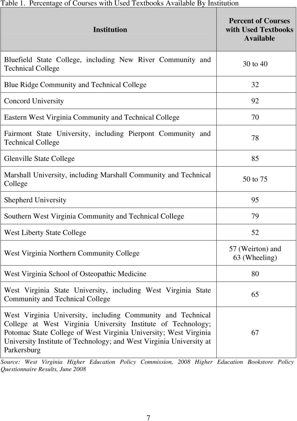 College 30 to 40 Blue Ridge Community and Technical College 32 Concord University 92 Eastern West Virginia Community and Technical College 70 Fairmont State University, including Pierpont Community