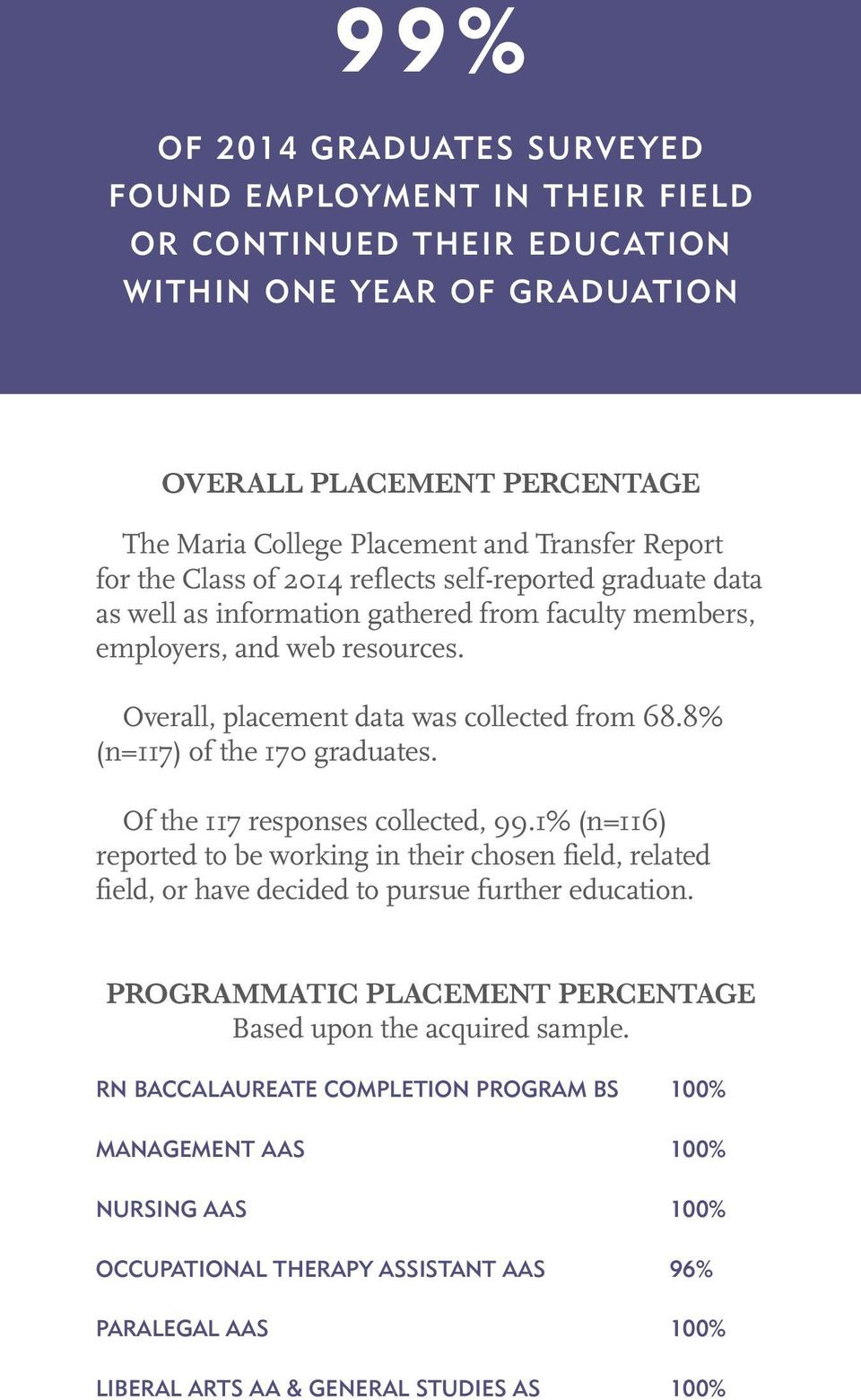 8% (n=117) of the 170 graduates. Of the 117 responses collected, 99.1% (n=116) reported to be working in their chosen field, related field, or have decided to pursue further education.