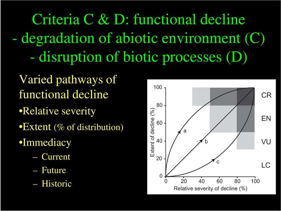 (D) Varied pathways of functional decline Relative