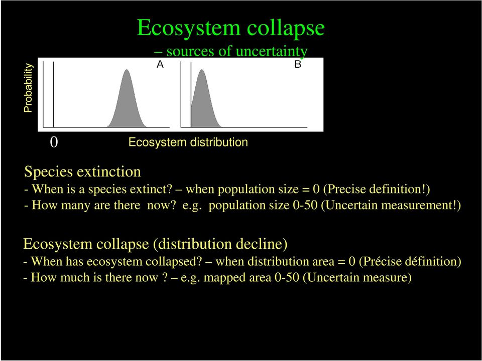 ) Ecosystem collapse (distribution decline) Ecosystem collapse (functional decline, degradation) - When has ecosystem collapsed?