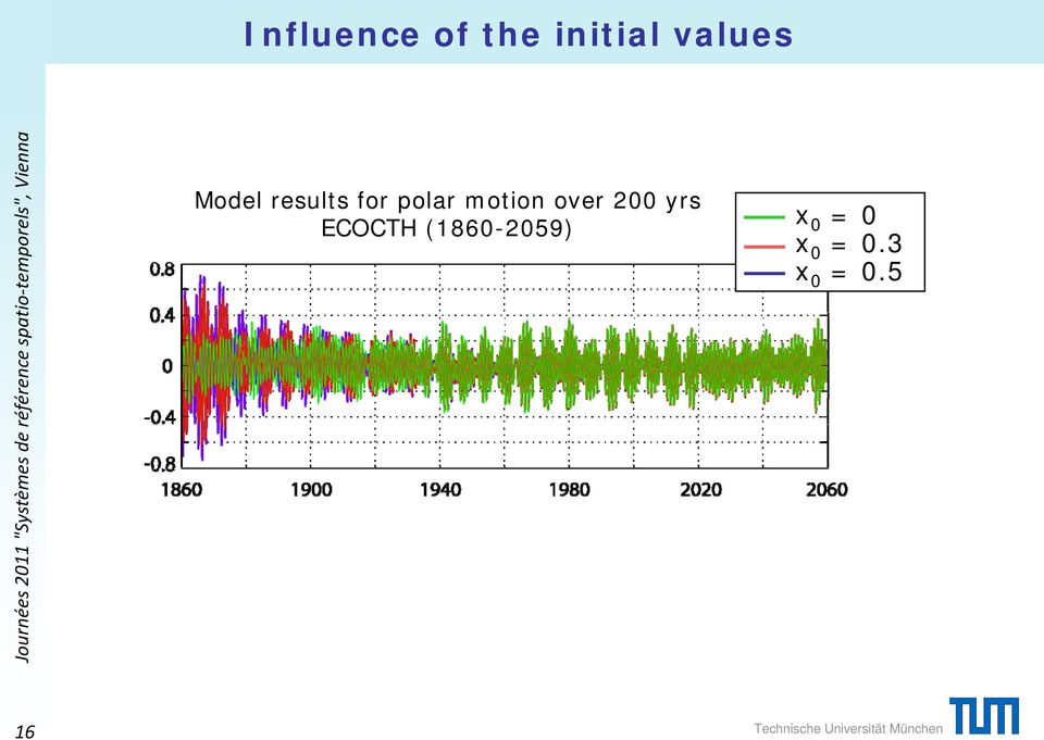 over 200 yrs ECOCTH (1860-2059)