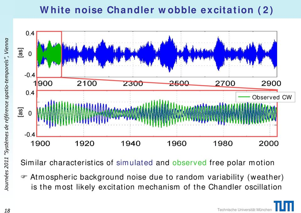 and observed free polar motion Atmospheric background noise due to random