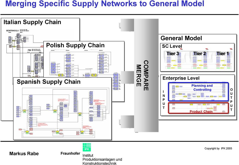 Tier 1 Spanish Supply Chain COMPARE MERGE Enterprise Level I N P U