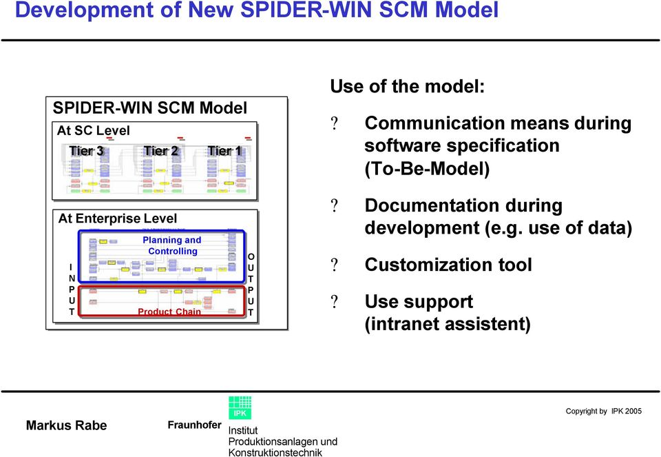 Communication means during software specification (To-Be-Model) At Enterprise Level I N P U T