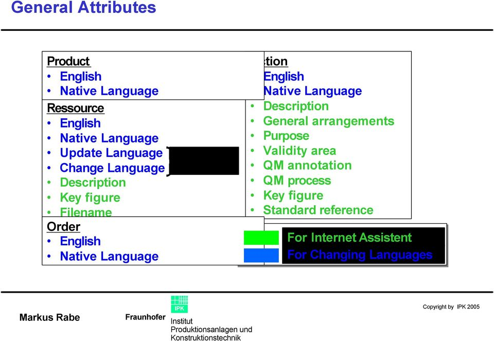 Action English Native Language Description General arrangements Purpose Validity area QM annotation