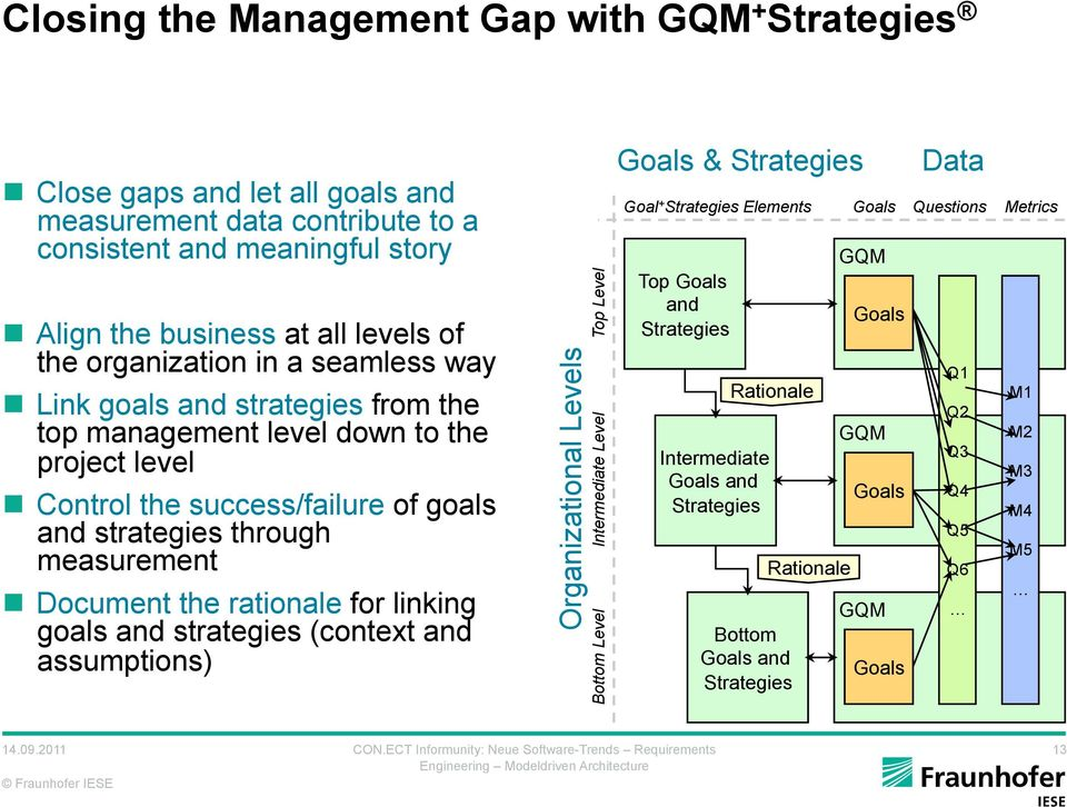 Document the rationale for linking goals and strategies (context and assumptions) Organizational Levels Top Level Intermediate Level Bottom Level Goals & Strategies Goal + Strategies Elements