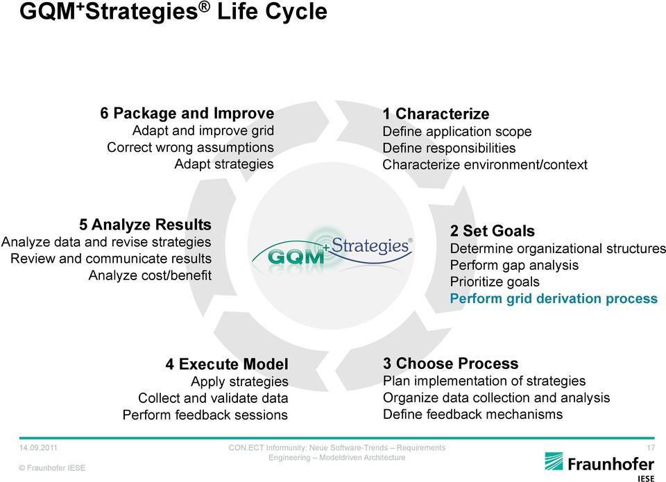 cost/benefit 2 Set Goals Determine organizational structures Perform gap analysis Prioritize goals Perform grid derivation process 4 Execute Model Apply