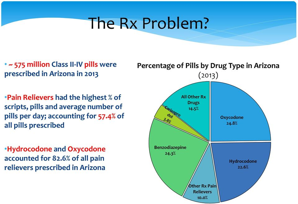 (2013) Pain Relievers had the highest % of scripts, pills and average number of pills per day; accounting for 57.